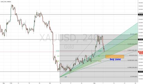 XAUUSD: Long gold,approaching support