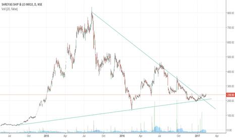 SHREYAS: Shreyas Shipping- Breakout of Symmetrical Triangle