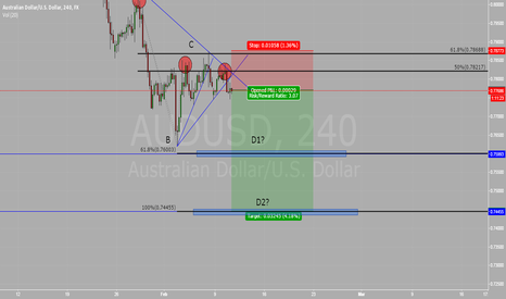 AUDUSD: Short opportunity