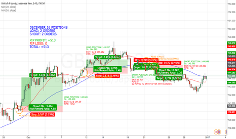 GBPJPY: GBP/JPY DECEMBER 16 POSITIONS
