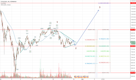 ETHUSD: Ethereum possible the growth in 3 wave