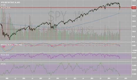 SPY: $SPY down to the thin blue line $170