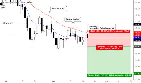 USDJPY: Potential inside bar false break with bearish trend