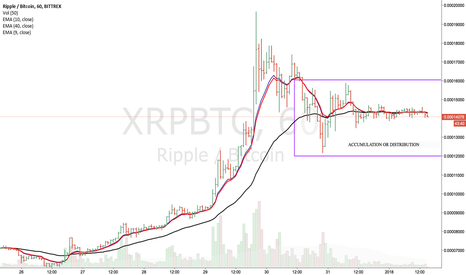 XRPBTC: Accumulation or distribution taking place on hourly chart
