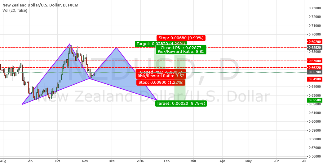 Bat pettern could be form in nzdusd
