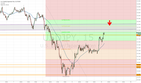 USDJPY: waiting for 70% fib retracement to short ninja