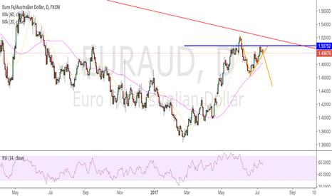 EURAUD: short?