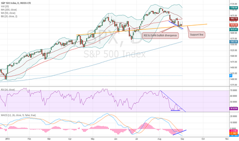 SPX: Daily technical update