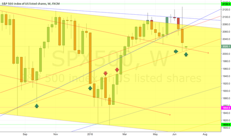 SPX500: Another look at our old friend