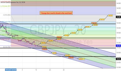 GBPJPY: GBPJPY Trading Plan on M30