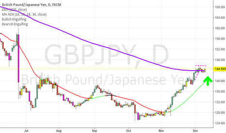 GBPJPY: GBPJPY Long Remains Intact