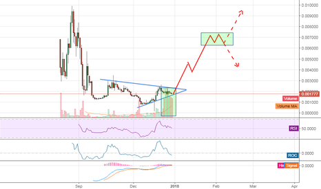 HSRBTC: bullish formation HSR!!!