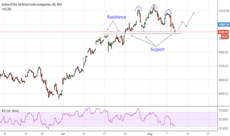 NIFTY: Nifty- At support - Buy