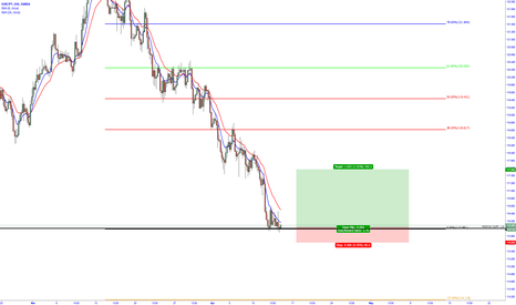 EURJPY: 3 pin Formation on Monthly Support