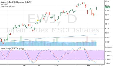 EWJ: EWJ Stoch RSI Buy Signal