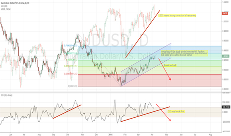 AUDUSD: AUD/USD may be restricted if stock market needs correction,but..