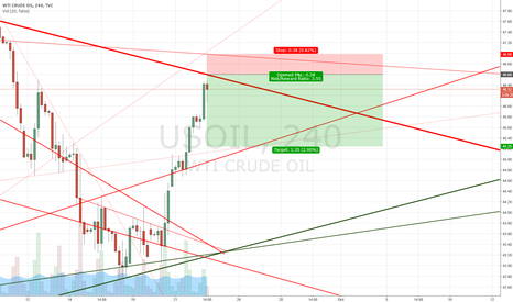 USOIL: Short when it hits resistance today.