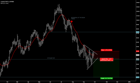 CLZ2014: CRUDE OIL WTI bear trend