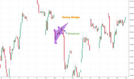 TLT: Rising Wedge ETF