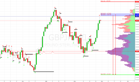 GBPJPY: GBP/JPY Sell Limit 146.750, 147.000 (Short) Target 135.000