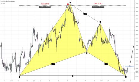 EURUSD: EUR/USD The Perfect Bullish Gartley Pattern