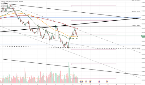 AUDNZD: AUD/NZD 1H Chart: Stranded between SMAs