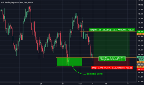 USDJPY: short term long