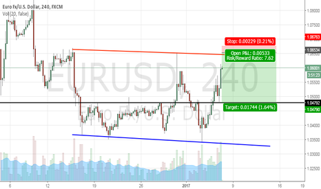 EURUSD: Complection of ABC Pattern