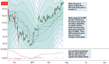 BABA: Supertrend and 50 SMA Bollinger Band Trade System
