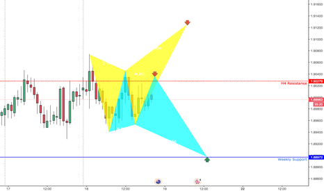 GBPNZD: GBPNZD 2 BUTTERFLY BEARS  H1  SHORT AND LONG