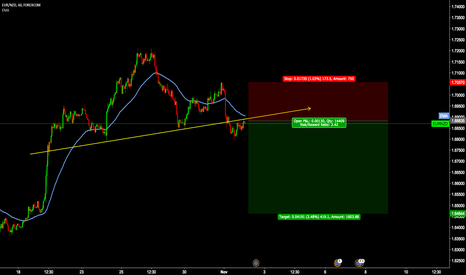 EURNZD: EURNZD H1 Head and shoulder Formation