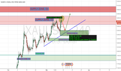 XAUUSD: LONG Opportunity in GOLD at 1250.85