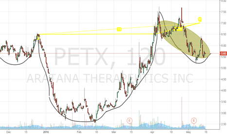 PETX: PETX Catalyst driven Cup and Handle