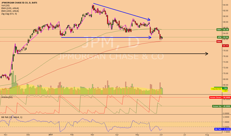 JPM: JPM (1D) @ fall to 75$ would complete 20% bearish consolidation!