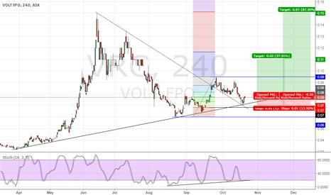 VRC: Volt Resources Oct'16 - Long