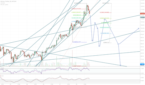 BTCUSD: Rough Estimate of Fall