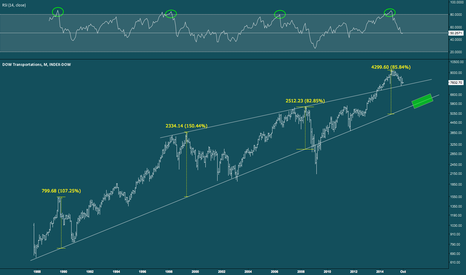 DJT: Dow Transports - Monthly Trend