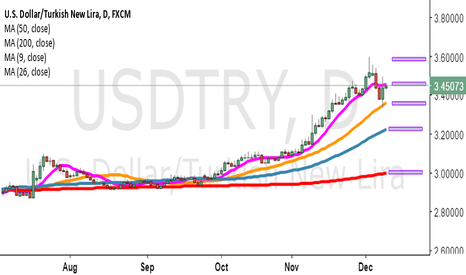 USDTRY: wHAt the f..k will happen ?