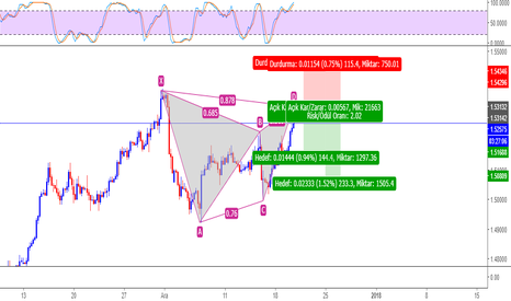 EURCAD: EURCAD Gartley+ABCD+Supply Zone
