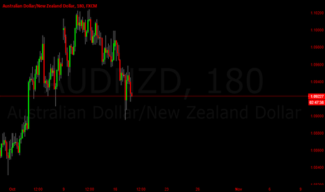 AUDNZD: AUDNZD Short Trade (Quick Profit)