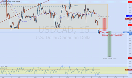 USDCAD: USDCAD break below channel