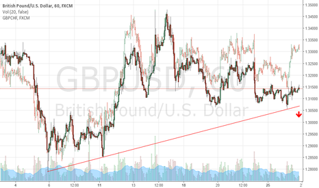 GBPUSD: Possible Short After Tomorrow's FOMC