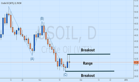 USOIL: Oil Traders Prepare for a Breakout on WTI Consolidation