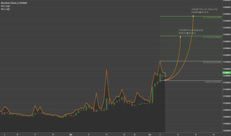 BTCDBTC: BITCOINDARK VS BITCOIN GROWTH POTENTIAL