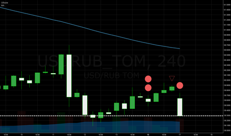 USDRUB_TOM: рубль продажи