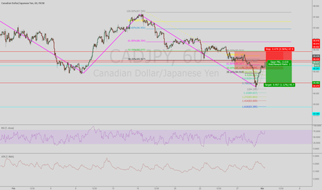 CADJPY: shorting