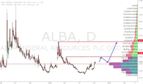 ALBA: Alba resources long