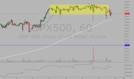 SPX500: #SPX armando pivot de baixa