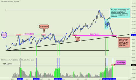 LE1!: Live Cattle Analysis (Revised)