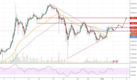 BTCUSD: BTC Reversal Heading to 17K